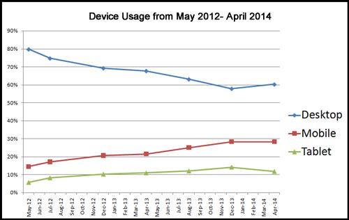device-usage-line-chart